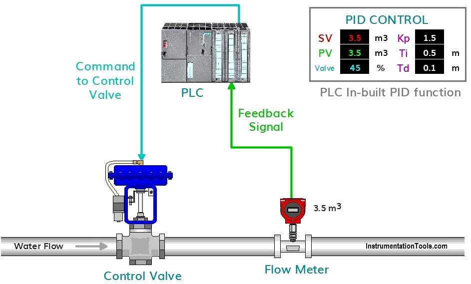 PID Controller Example
