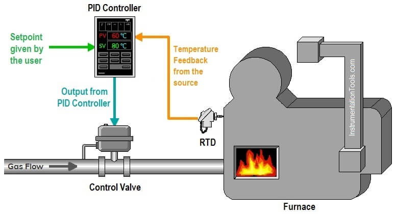 What is PID Controller
