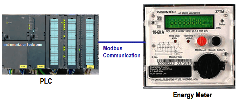 Modbus Communication between PLC and Energy Meter