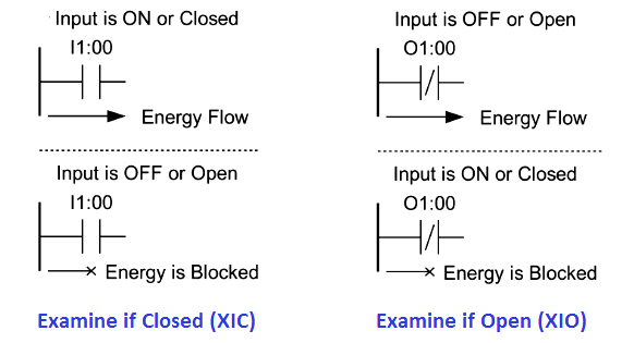Examine if Open (XIO) and Examine if Closed (XIC)