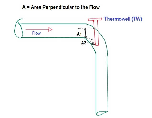 How to Install Thermowell