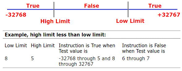 Limit Test (LIM) Status