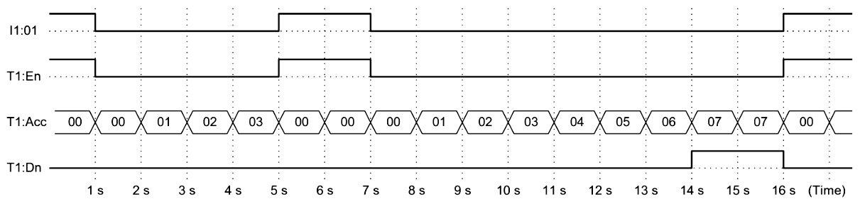 Off Delay Timer Timing Diagram