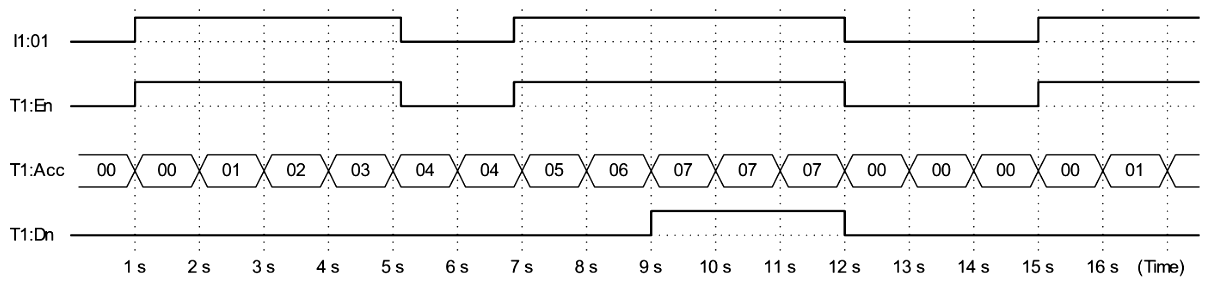 Timing Diagram of Retentive Timer