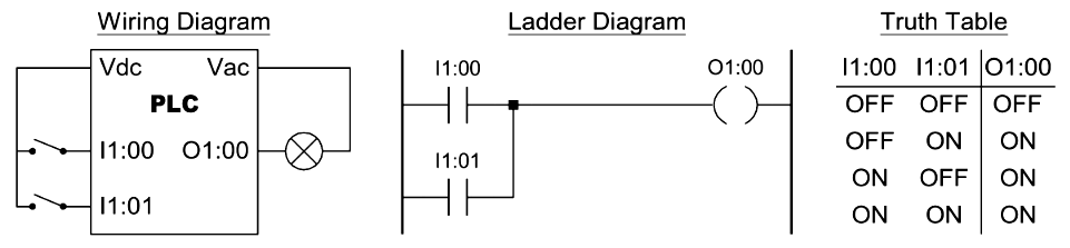 Two Input OR Function in PLC Programming