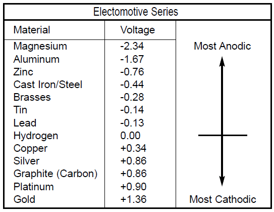 Cathodic Protection Anode and Cathode Materials