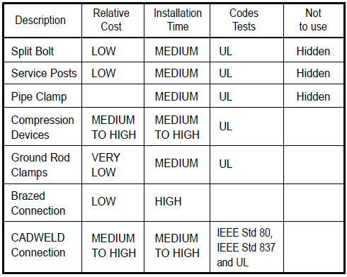 Connectors for Ground