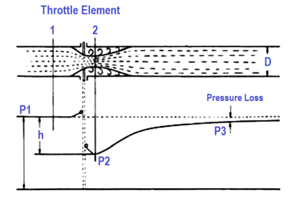 Differential Pressure and Pressure Loss