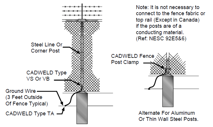 Drawing detail showing fence line and corner post grounding