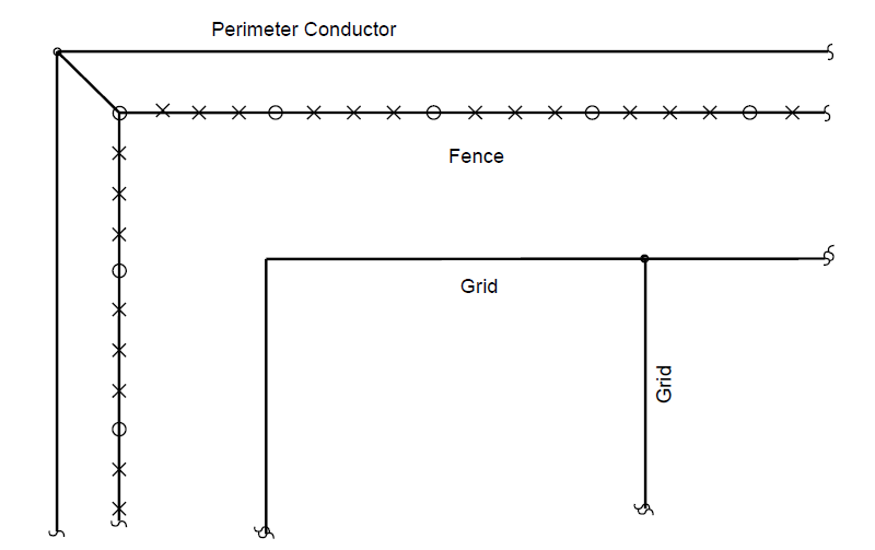 Grounding system for fence