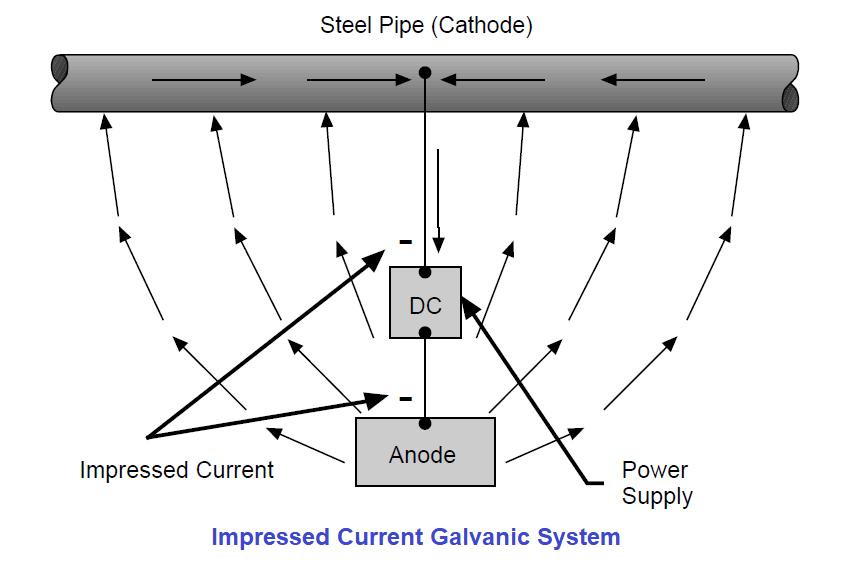 Impressed Current Galvanic System
