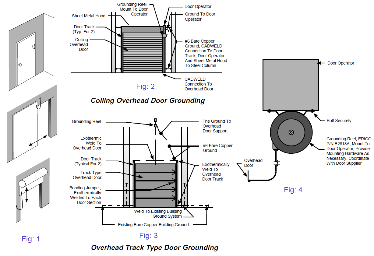 Metal doors must be bonded to the grounding system