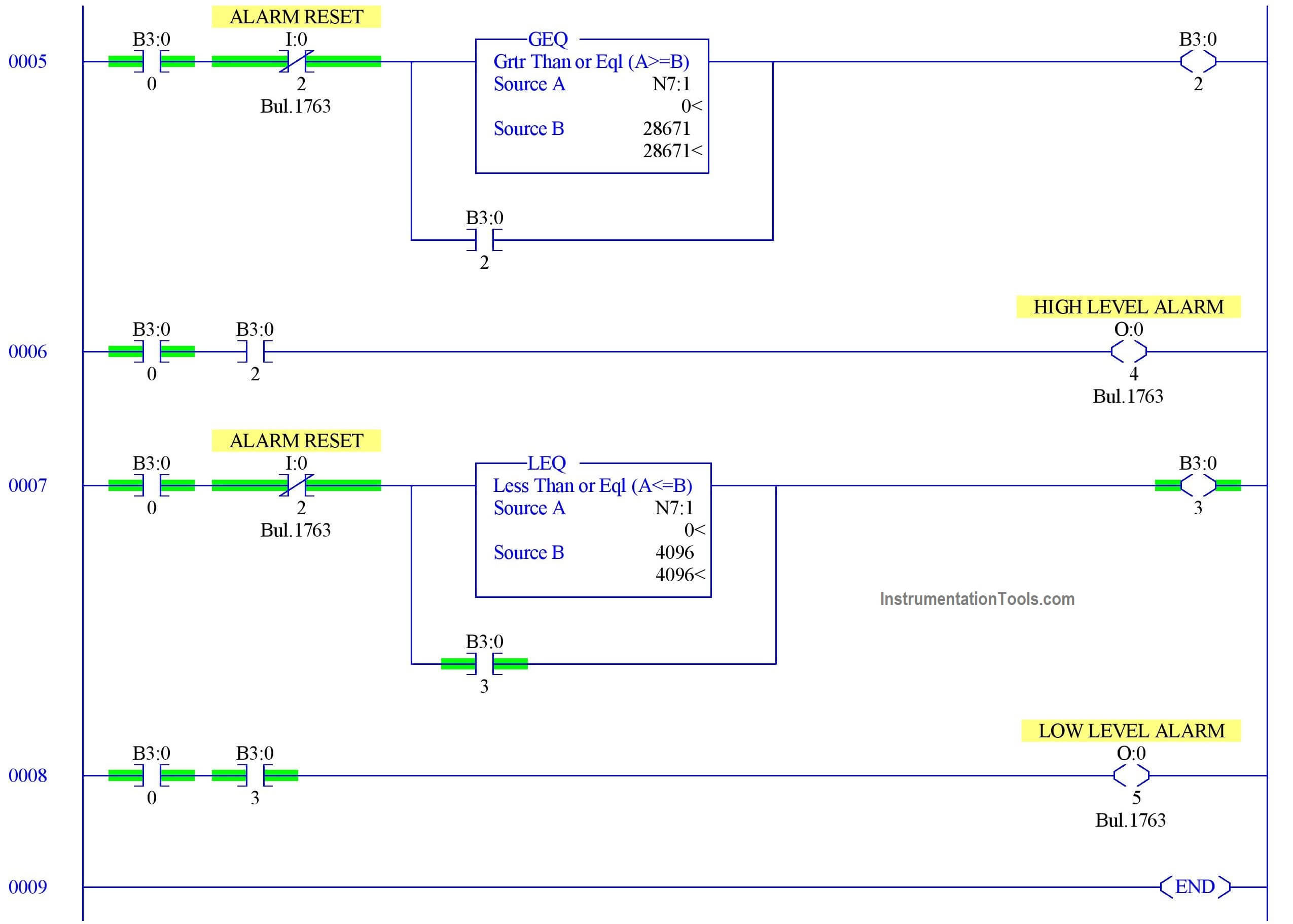 PLC Interface for Level Transmitter