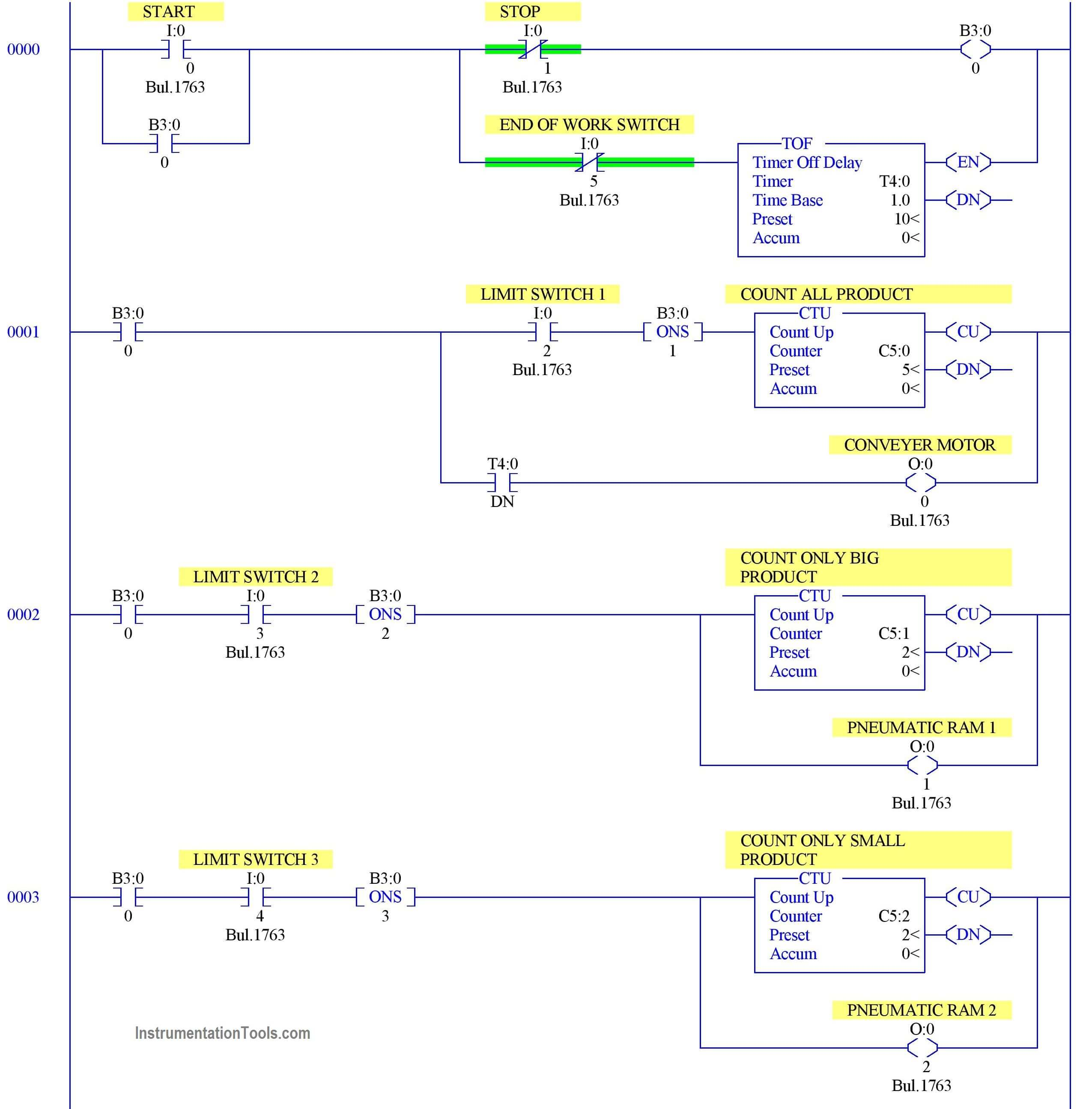 PLC Programming Example using Limit Switch