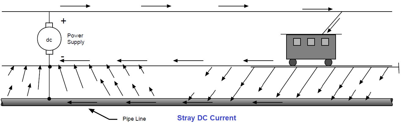Protect the pipeline with Stray currents