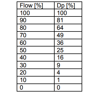 flow rate and differential pressure