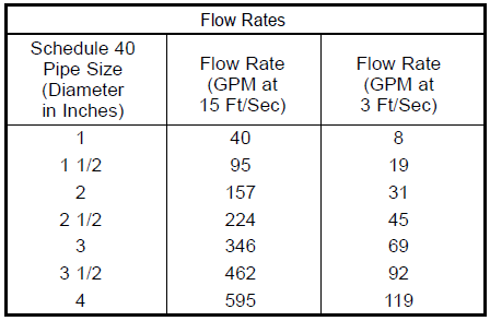 flow rates for various pipe sizes