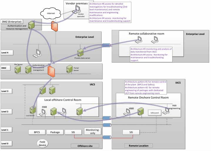 Example of Hybrid Automation System Architecture