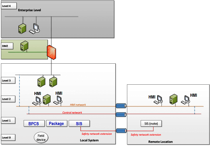 Extension of the local network to a remote location