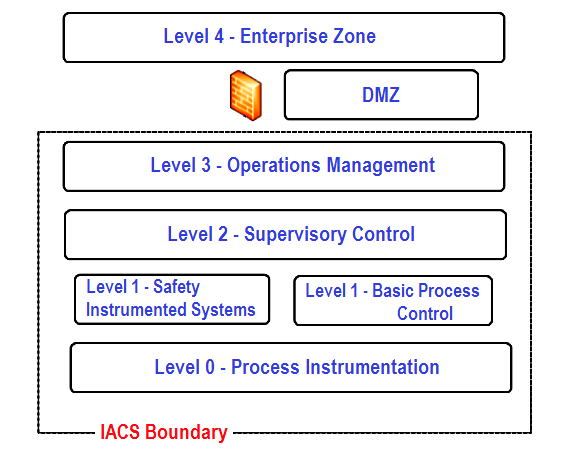 Industrial Automation Architecture reference model