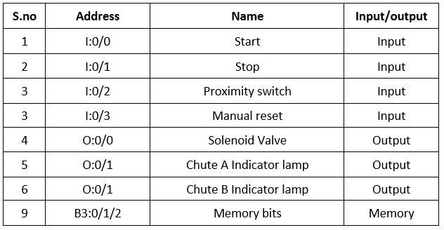 PLC IO Details for Sequence of Packaging Process