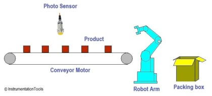 PLC based Automatic Packaging System