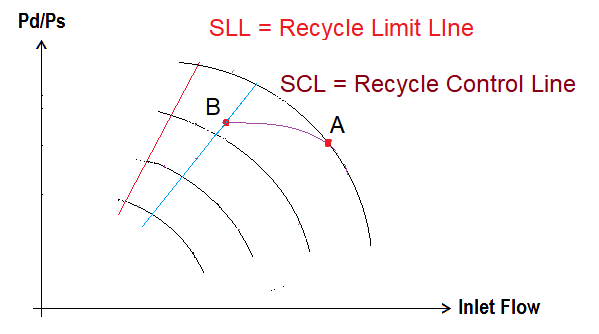 Anti Surge Controller Recycle Limit