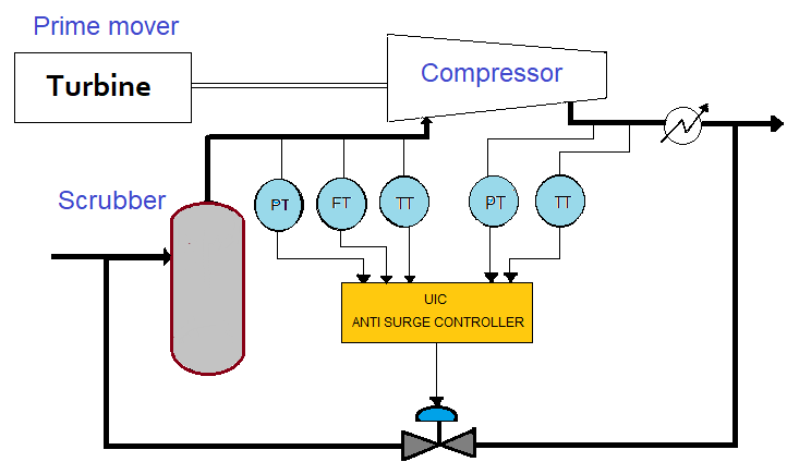 What is Anti Surge System