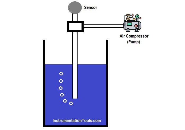 Bubbler Level Measurement System