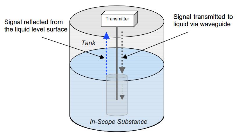Contacting Radar Tank Gauges