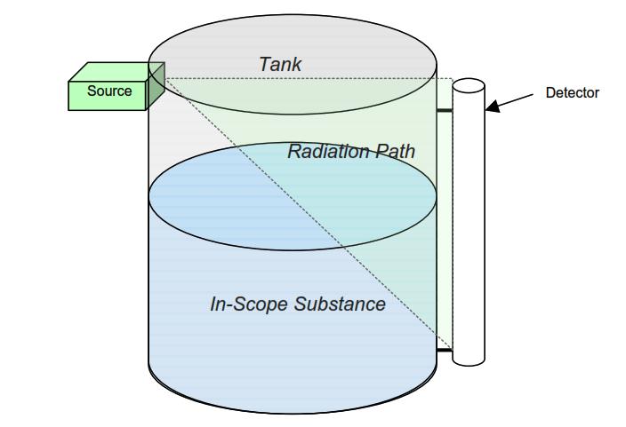 Radiation based Level Sensor Principle