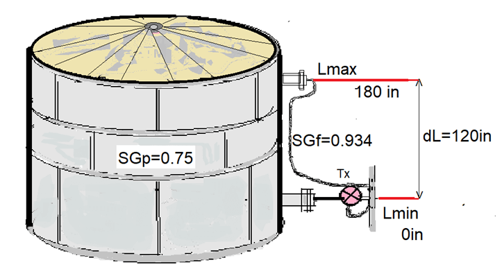 Remote Capillary Level Transmitter Mounted on Closed Tank