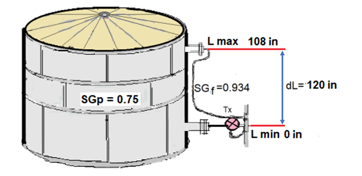 Remote capillary transmitter mounted on Closed Tank