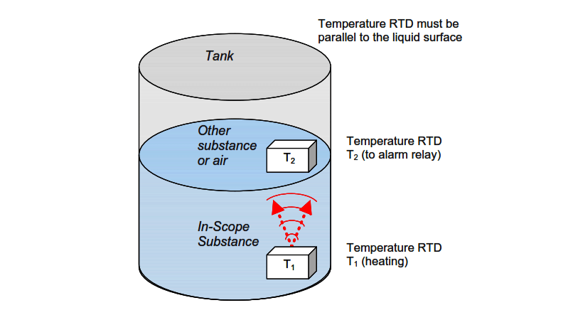 Thermal Differential Level Measurement
