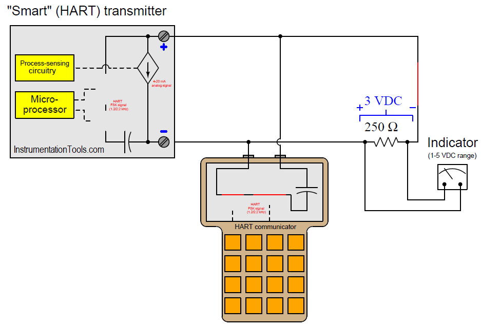 Analysis of HART communicator and Smart HART Transmitter