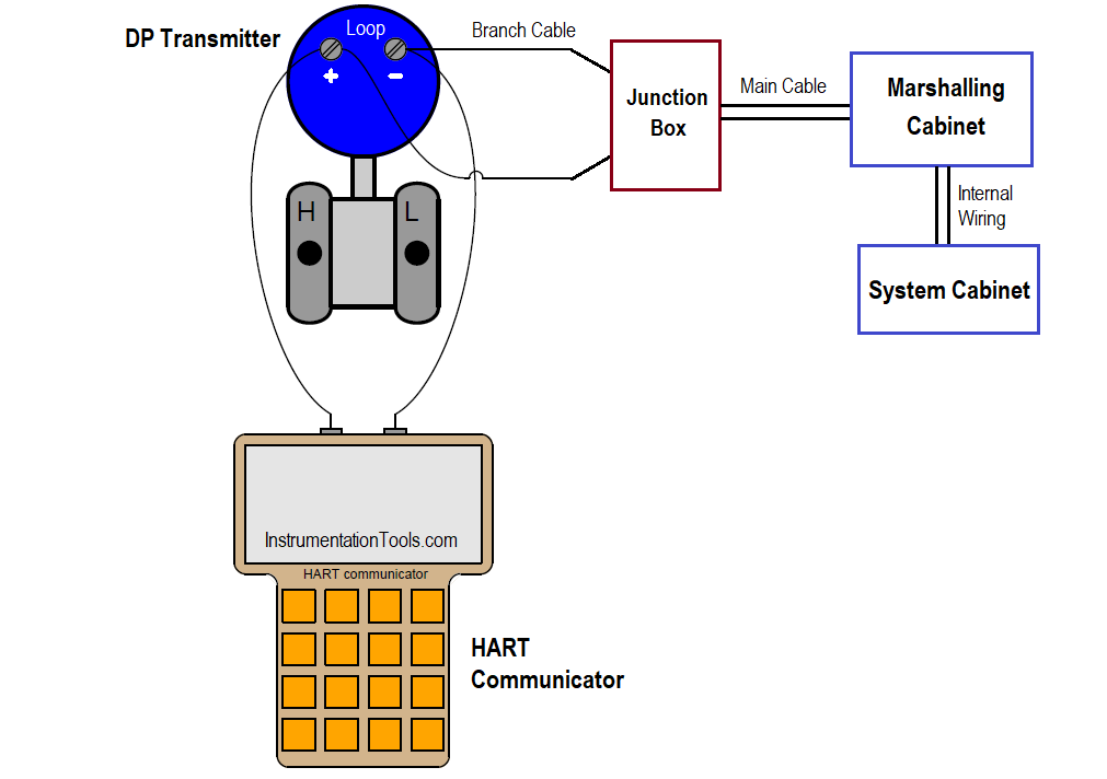 Connect HART Communicator to Transmitter at Field