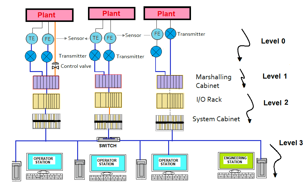 DCS System Layout and its Different Parts