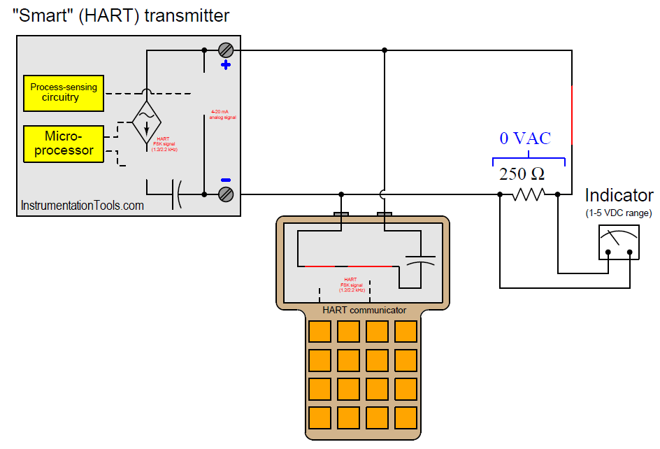 HART Transmitter Communication