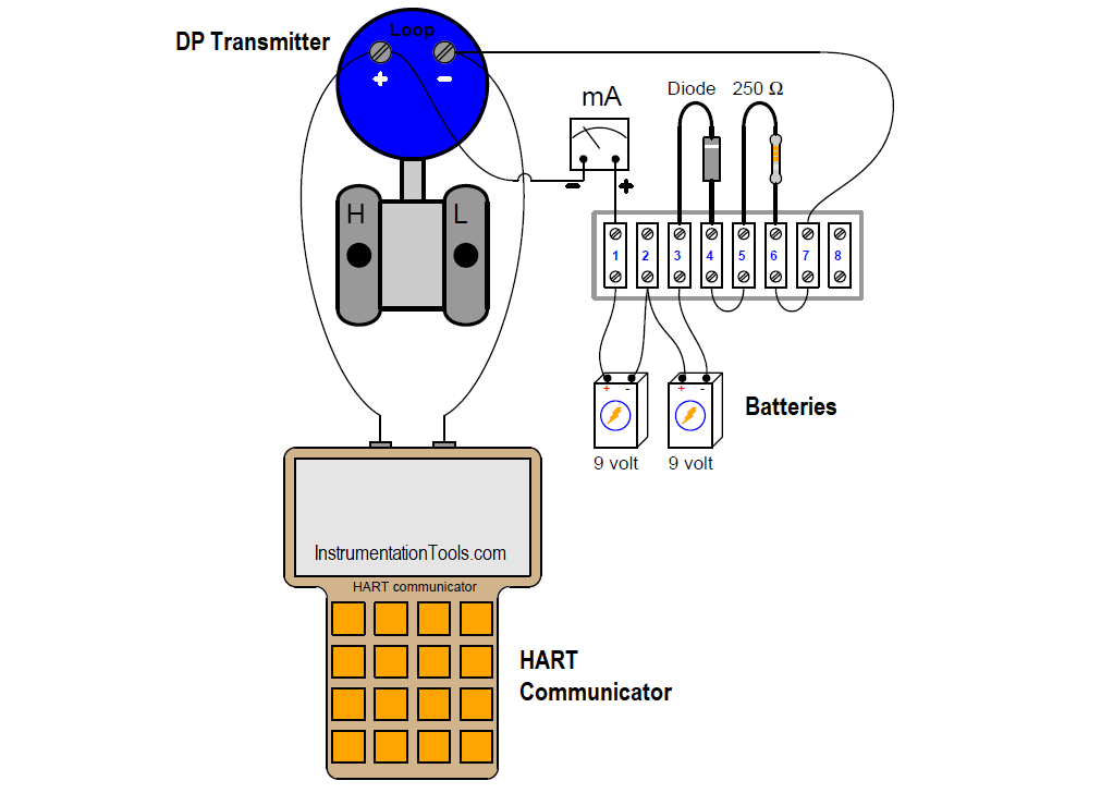 How to Connect HART Communicator to Transmitter at Calibration Lab
