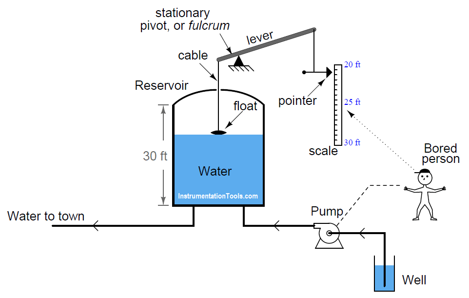 Identify Instrumentation Terms in Water Supply System
