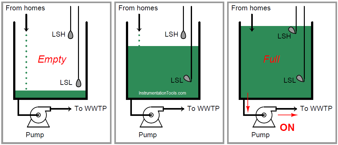 Pump Control using level switches