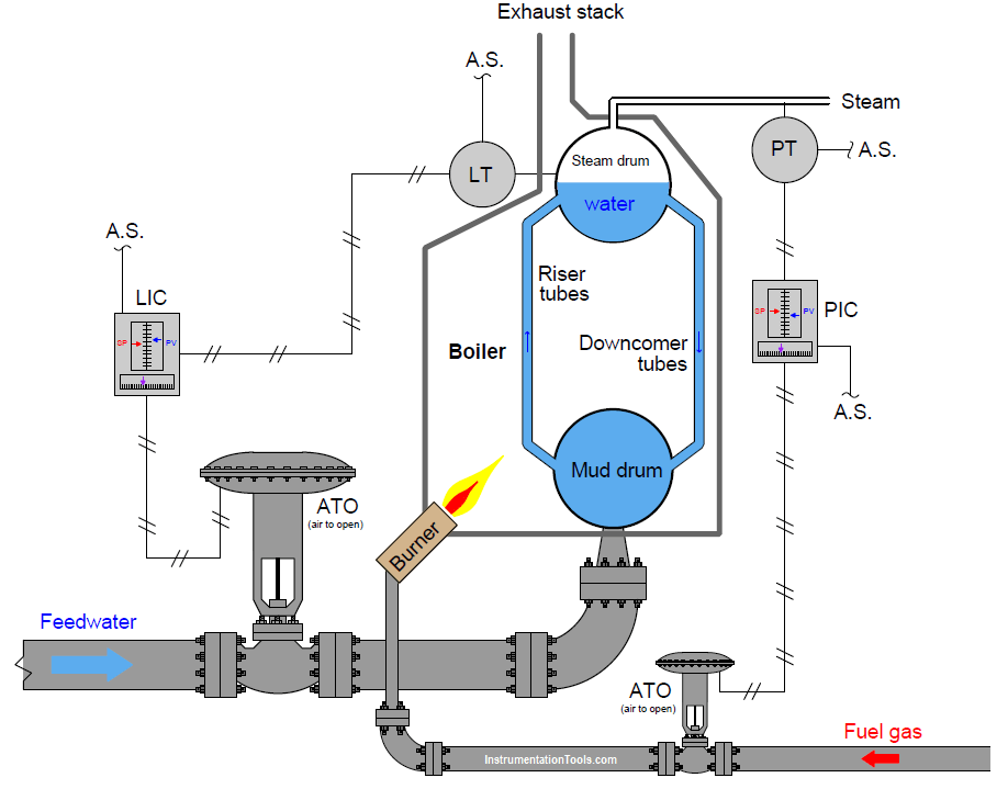 Questions on Pneumatic Control Loop