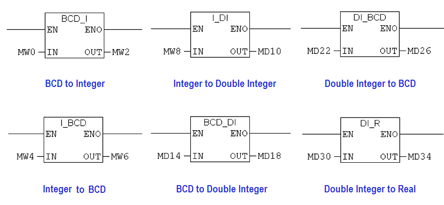 Siemens PLC programming BCD, Integer, Double Integer, Real