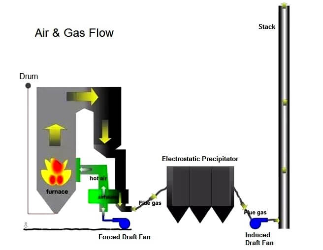 Air and Gas Flow in Burner