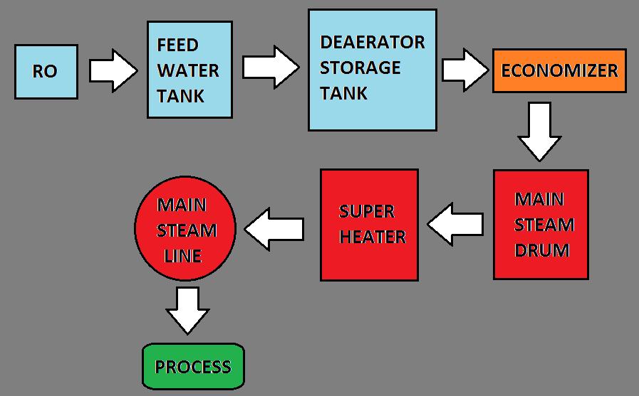 Boiler Process Flow Diagram