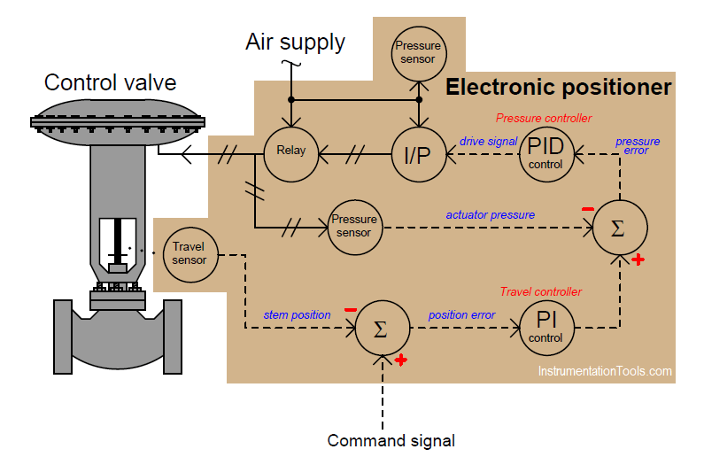 How Valve Positioners act as Cascade Control Systems in a Loop?