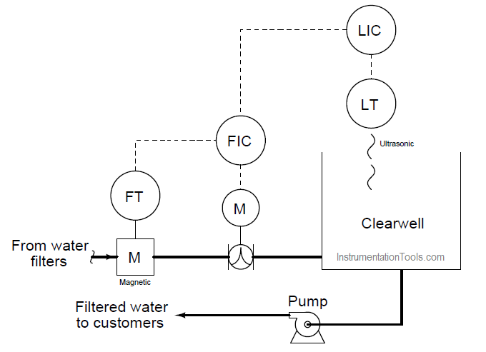 LIC and FIC Controllers