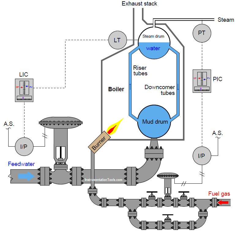 Pressure and Level Control Loop