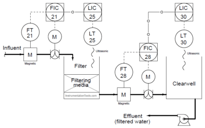 Problem in Water Level Control System
