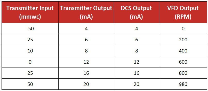 Transmitter Reading in DCS